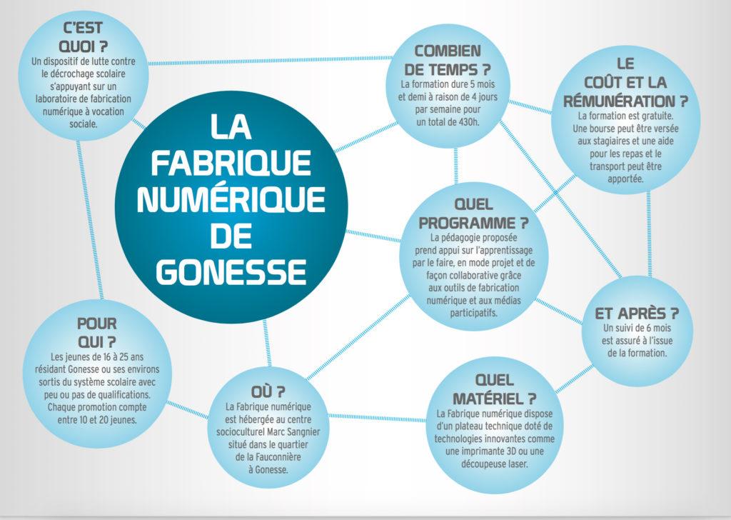 infographie LaFabNum